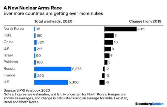 The Risk of Nuclear Cataclysm Is Increasing