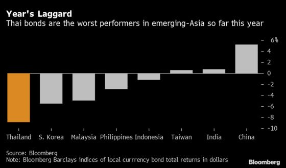 Emerging Asia's Worst-Performing Bonds Are Set for More Losses
