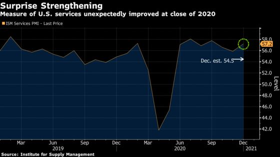 U.S. Services Gauge Strengthened Unexpectedly in December