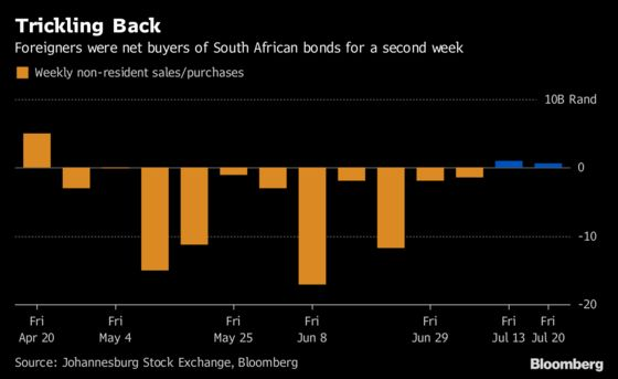 Foreign Money Is Trickling Back Into South Africa's Bonds