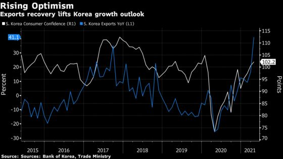 South Korea Sees Growing Economic Momentum Toward Full Recovery