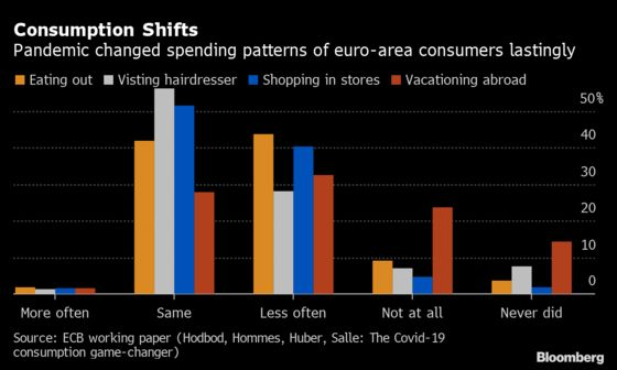Pandemic May Change European Consumers for Good, ECB Study Finds