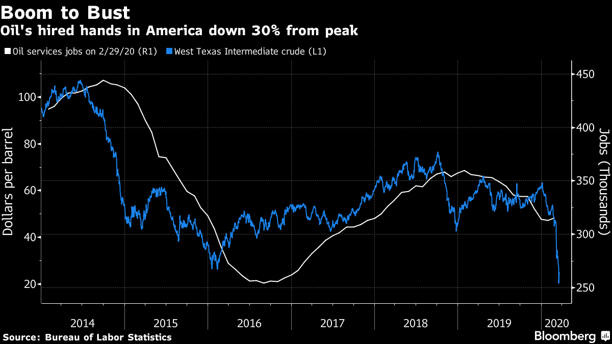 Oil's hired hands in America down 30% from peak