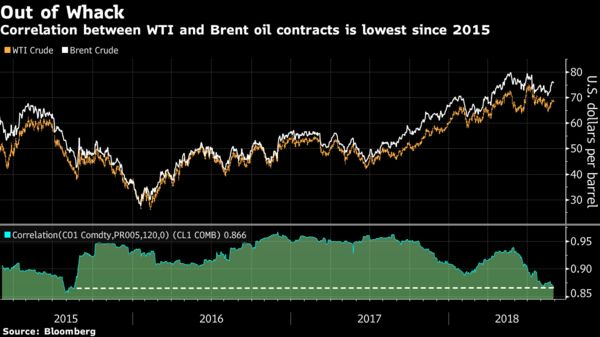 U s crude oil benchmark out of whack with brent gauge chart