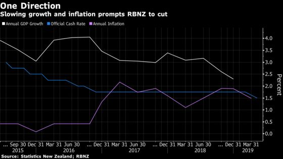 New Zealand Cuts Interest Rates to Historic Low