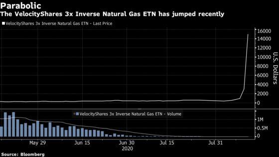 Credit Suisse to Liquidate Natural Gas ETN That Went Parabolic