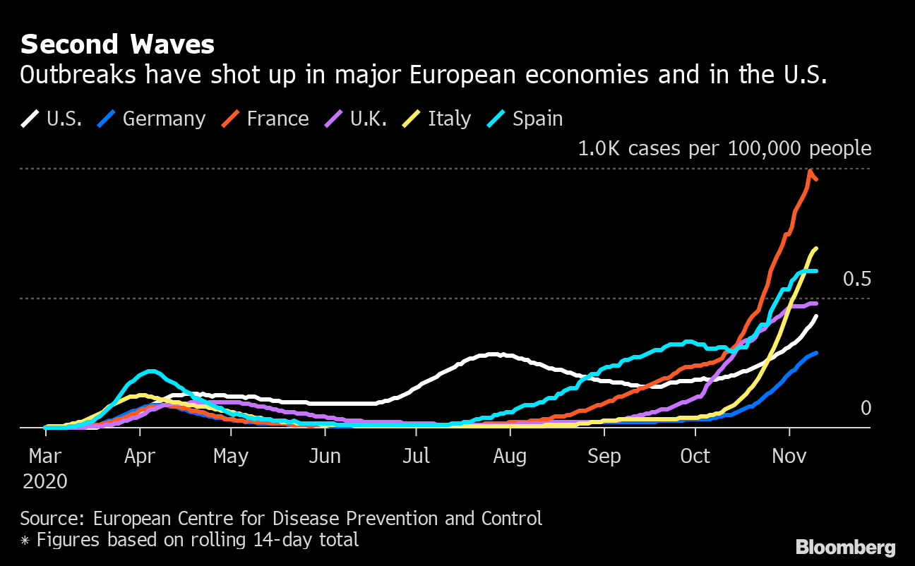 Labs See Test Delay Risk U S Governors On Edge Virus Update Bloomberg