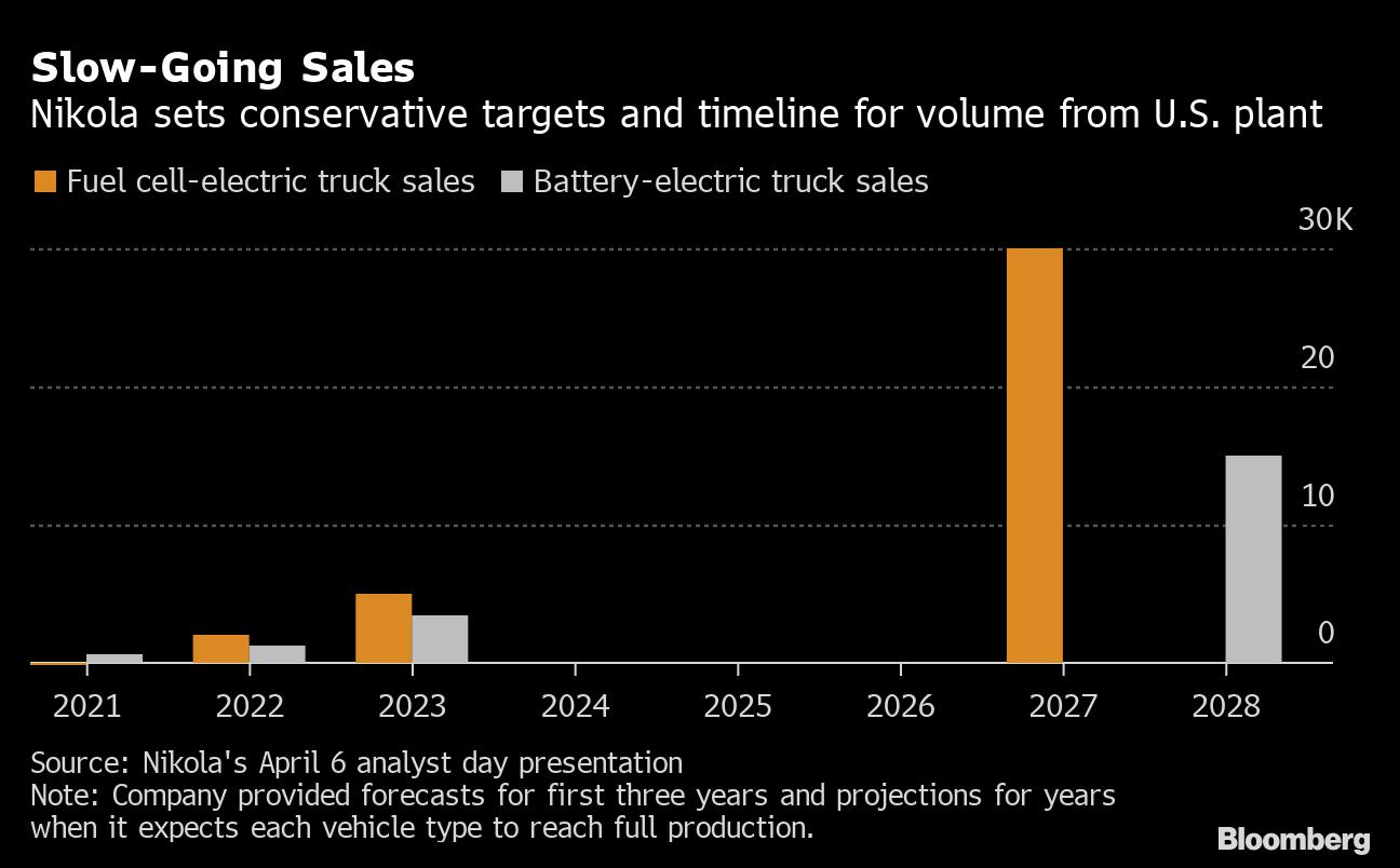 A 26 Billion Truck Company With Zero Revenue Just Surged 103