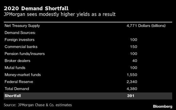 American Investors Are Plugging the U.S.'s Record Budget Deficit