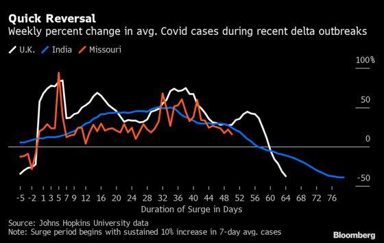 Some U.S. Hot Spots Near Mark When U.K. Delta Surge Reversed
