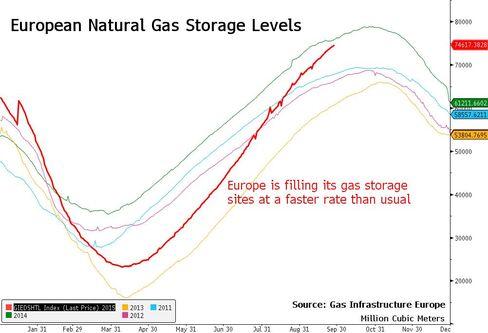 European Natural Gas Storage