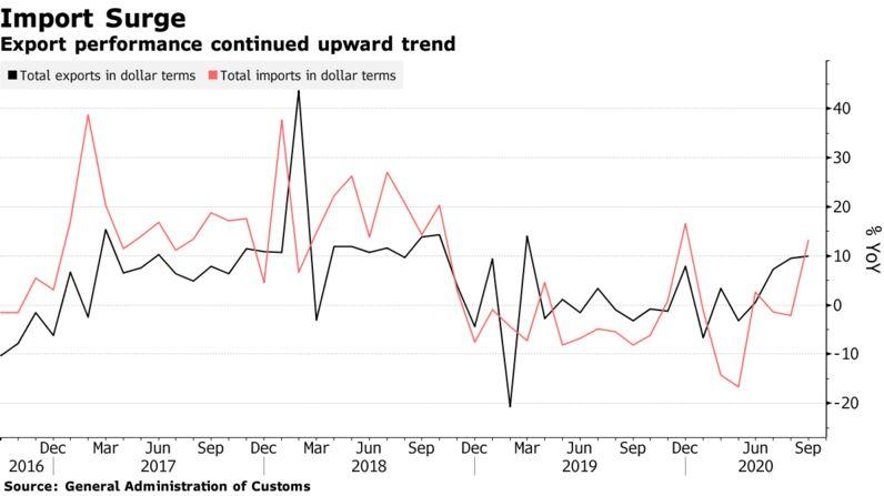 Export performance continued upward trend