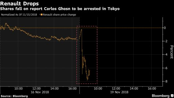 Renault Shares Slide on Report Ghosn to Be Arrested in Tokyo