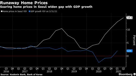 Bank of Korea Warns Growing Financial Imbalances Imperil Economy