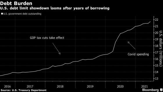 Senate Hurtles Toward Showdown Over Raising Debt Ceiling