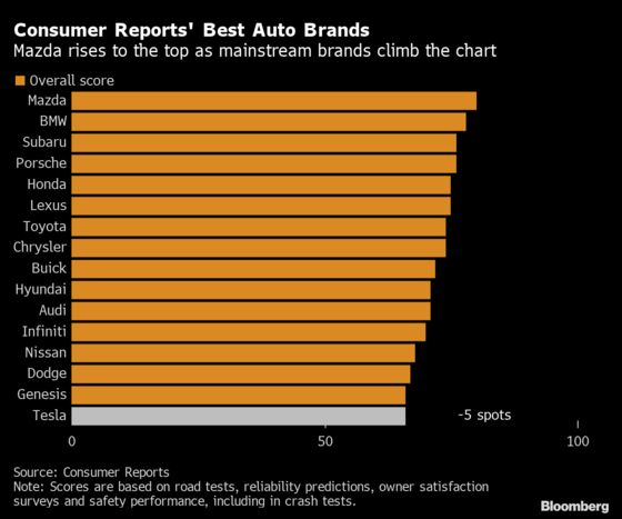 Tesla Slips, Mazda Rises in Consumer Reports Rankings