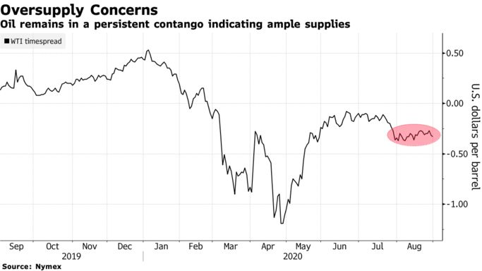 Oil remains in a persistent contango indicating ample supplies