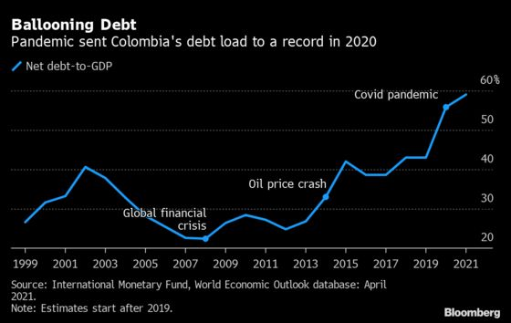 Bond Tax Nears End in Colombia in Quest to Entice Foreigners