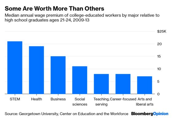 America'sGreat College Boom Is Winding Down