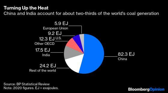 Xi's Coal Pledge Is Climate Followership, Not Leadership