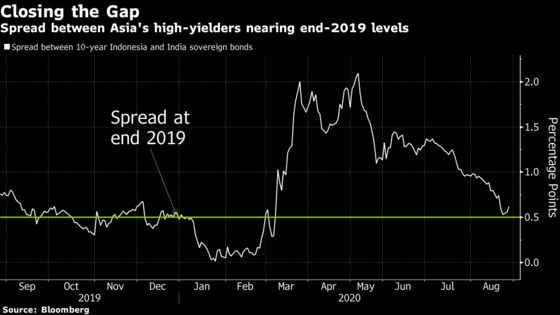 Three Reasons Why Indonesia Bonds Can Win Asia's High-Yield Race