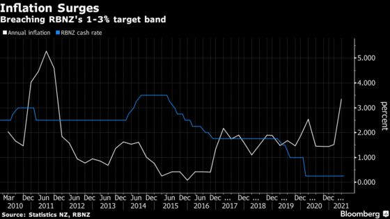 New Zealand Inflation Surges, Fueling RBNZ Rate-Hike Bets
