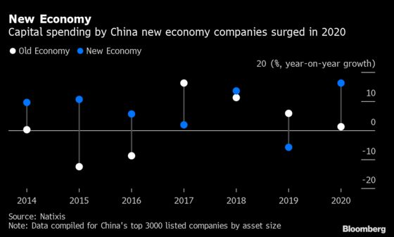 China Growth Decouples From Credit, With Global Implications