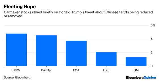 A Win on China Car Tariffs IsIrrelevant for Automakers