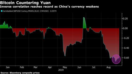 Record Bitcoin-Yuan Divergence Suggests New Trade-War Fallout