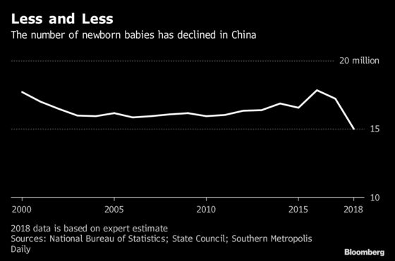 China's Debate Over a Shrinking Birth Rate Highlights Growth Concerns