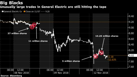 Funds Keep Dumping Blocks of GE Shares at an Exceedingly Rapid Pace