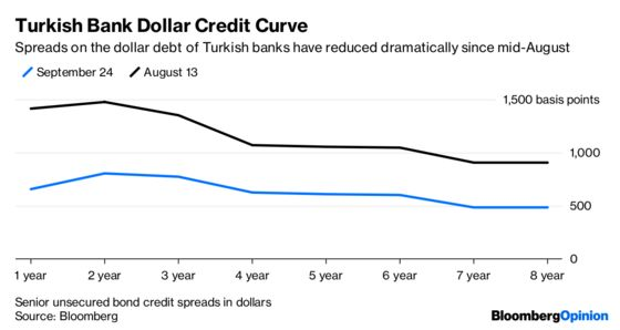 Turkey's Banks Get Some Breathing Space