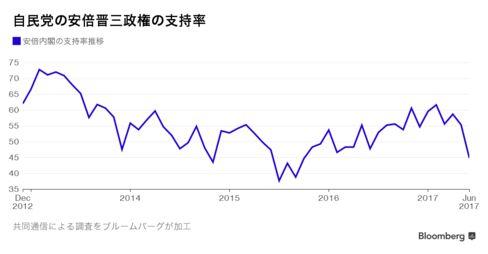 2012年12月以降の安倍内閣の支持率推移