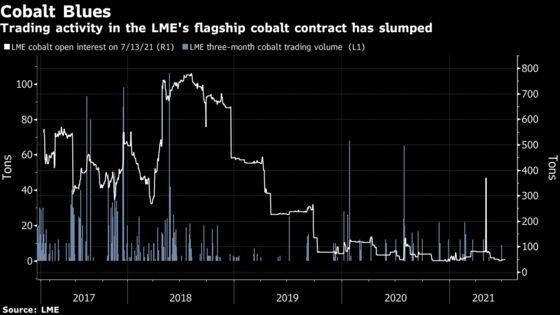 New York BeatingLondon as Trading Hub for Booming Cobalt Market