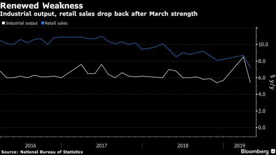 China's Economy Lost Momentum Even Ahead of Trump's New Tariffs