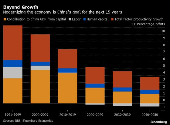 China Is Aiming at an Economic Makeover Beyond Growth