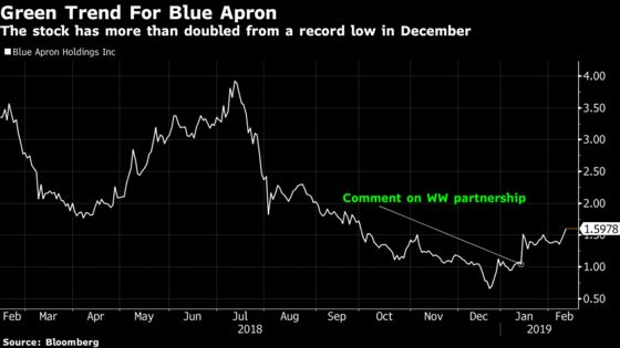 Blue Apron Is Up 145% Since December