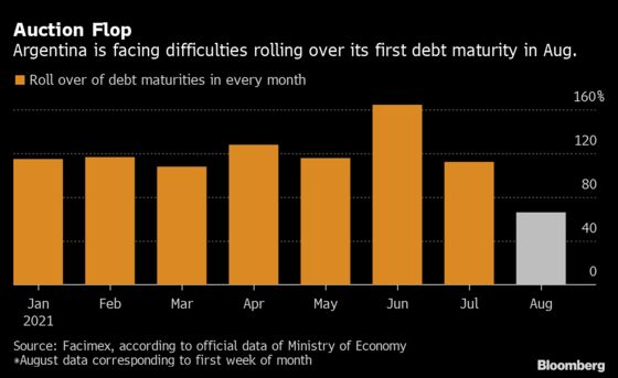 Argentina Local Debt Rollover Flops as Investors Eye Midterms