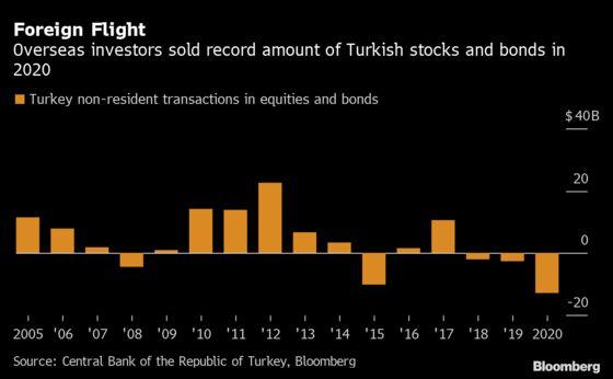 JPMorgan Calls Turnaround on Turkey as More Borrowers Return