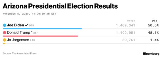 Arizona Results Draw Different Conclusions by News Outlets