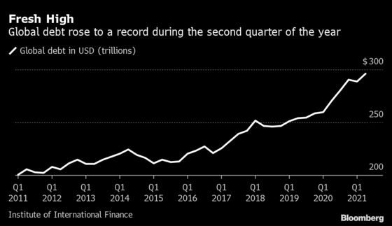 Global Debt Hits Record $296 Trillion as World Lockdowns Ease