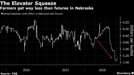 These Charts Show How Soy Farmers Are Paying the Trade-War Bill