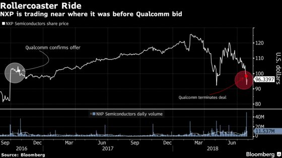 Wall Street Races to NXP's Defense After Failed Qualcomm Deal