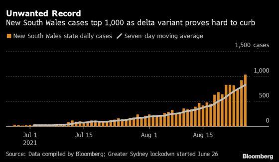 Sydney Breaks Another Record Amid Struggle to Suppress Delta