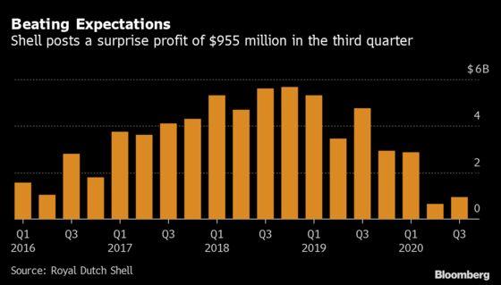 Shell RaisesDividend as Profit Beats Expectations