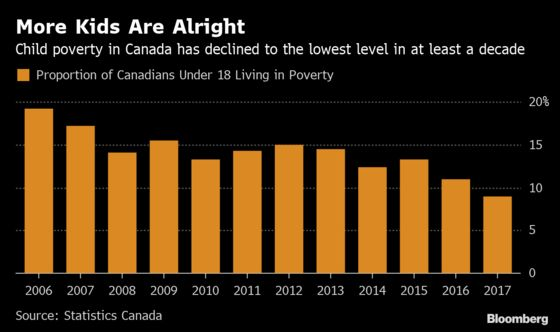 Trudeau's Child Benefit Is Helping Drive Poverty to New Lows