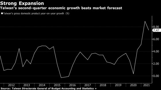 Taiwan GDP Beats Estimates as Exports Outweigh Covid Impact