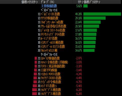 日本株の出遅れ感強い