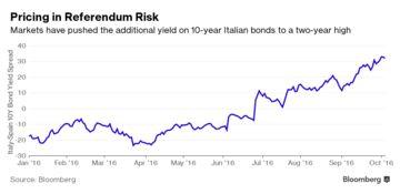 bond spread