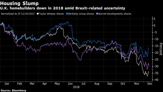 U.K. Housebuilders are Another 'Brexit Football' for the Market